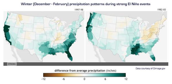 El Nino weather chart